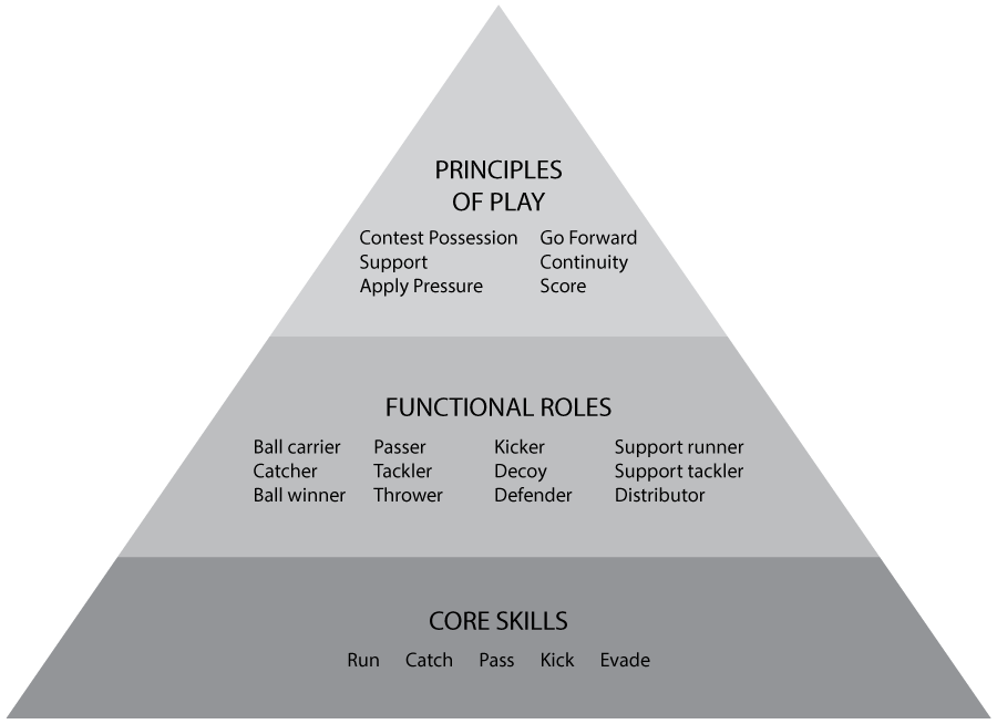 Add context to practices with the rugby coaching pyramid