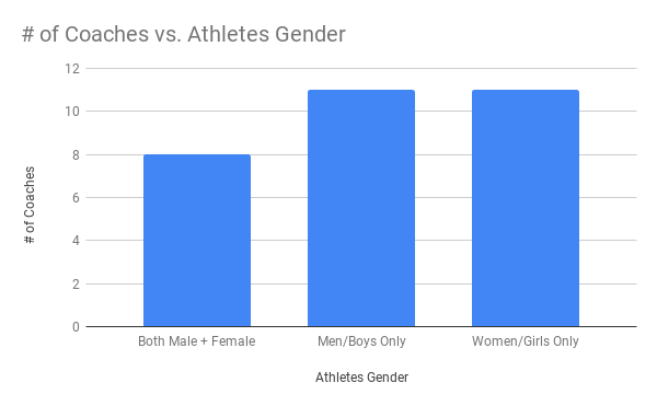 Athlete gender being coached by scholarship recipients.