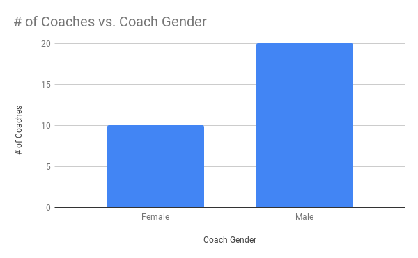 Gender of scholarship recipients.